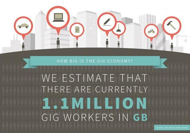 Gigs marketplace in E commerce
